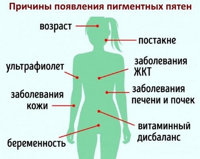Мазь для отбеливания кожи между ног